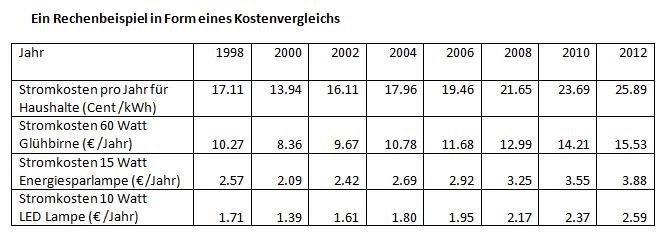 Energie sparen durch das umsteigen auf led lampen energie blogger - Vergleich led gluhbirne tabelle ...