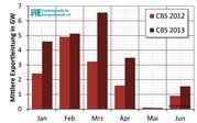 Mittlere Exportleistung erstes Halbjahr 2012 und 2013