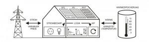 Visualisierung des Konzepts: Zeitvariable Stromtarife, lokale Stromerzeugung, Wärmepumpen und Wärmes ... Grafik: fbta des KIT